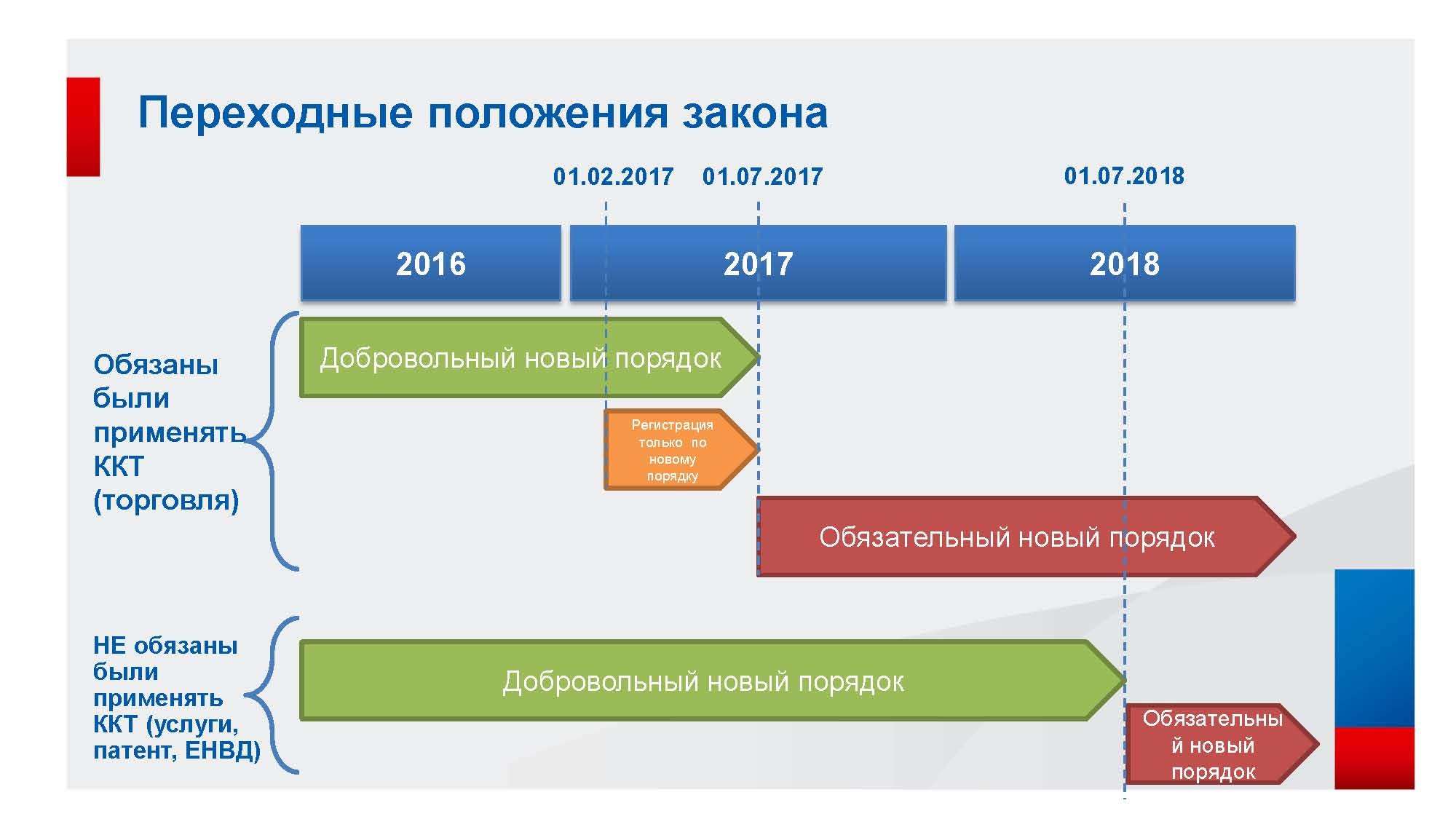Новый порядок применения ккт в 2017 году