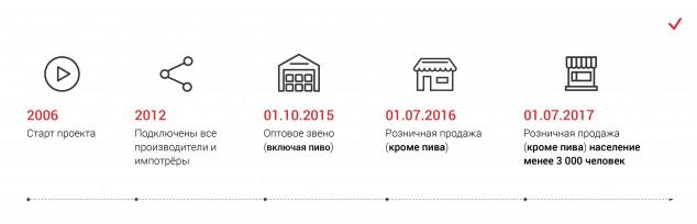 Как в недалёком будущем в России будут продавать алкоголь